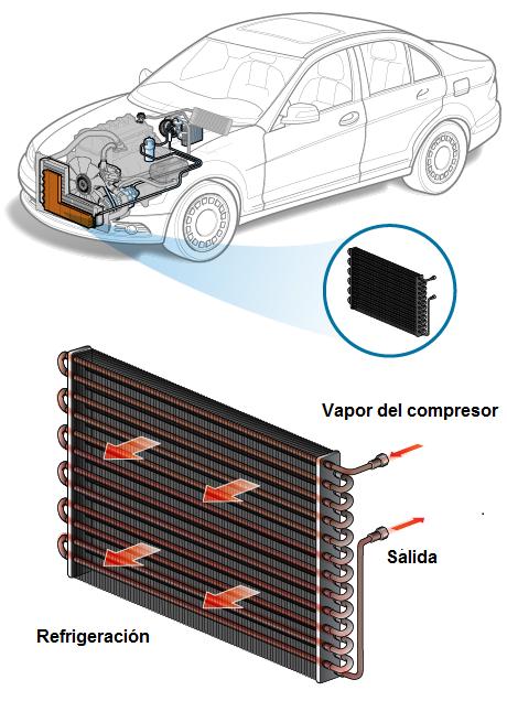 Cómo Detectar un Condensador de Aire Acondicionado Malo