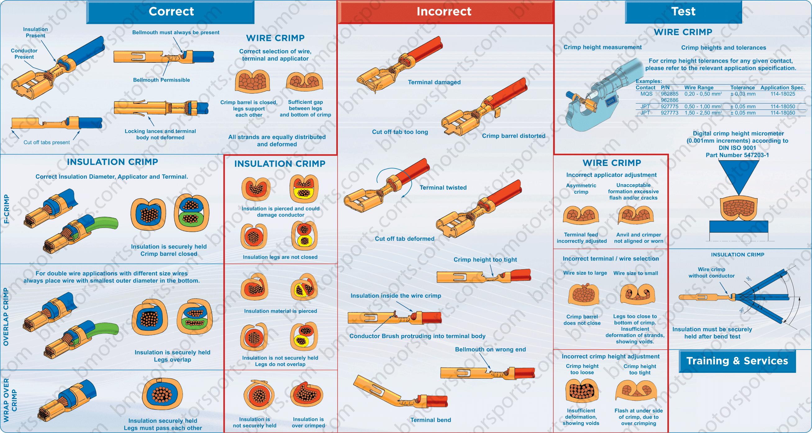 wire crimp size chart | Wireless Sensor | Pinterest | Crimping