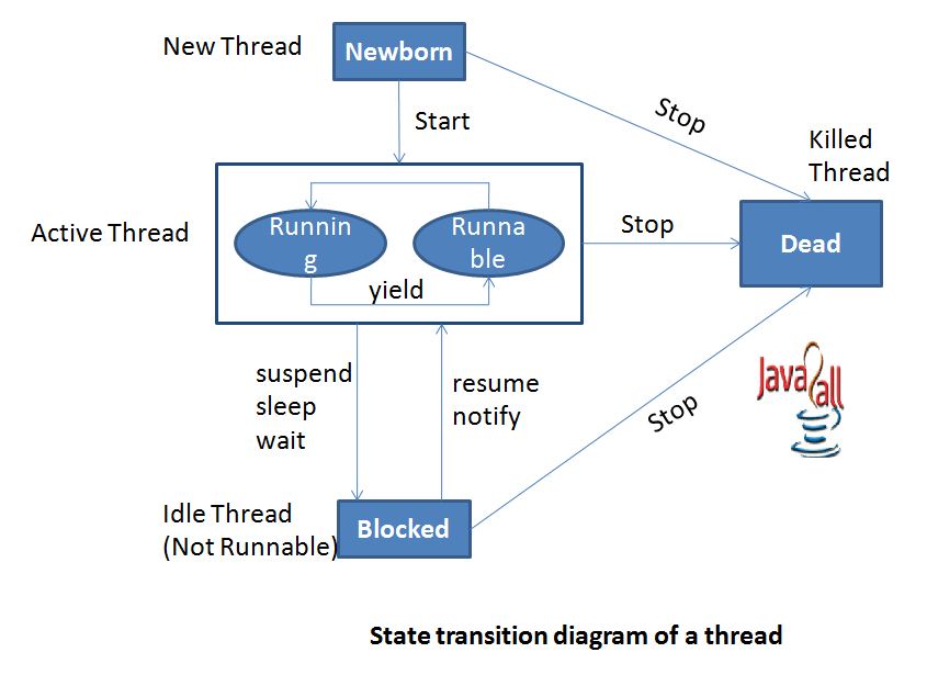 Java Thread Life cycle learn about each state of java thread from ...