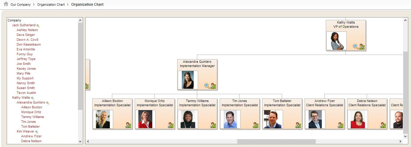 Integrated Payroll Services » Human Resources Organizational Chart - human resources organizational chart