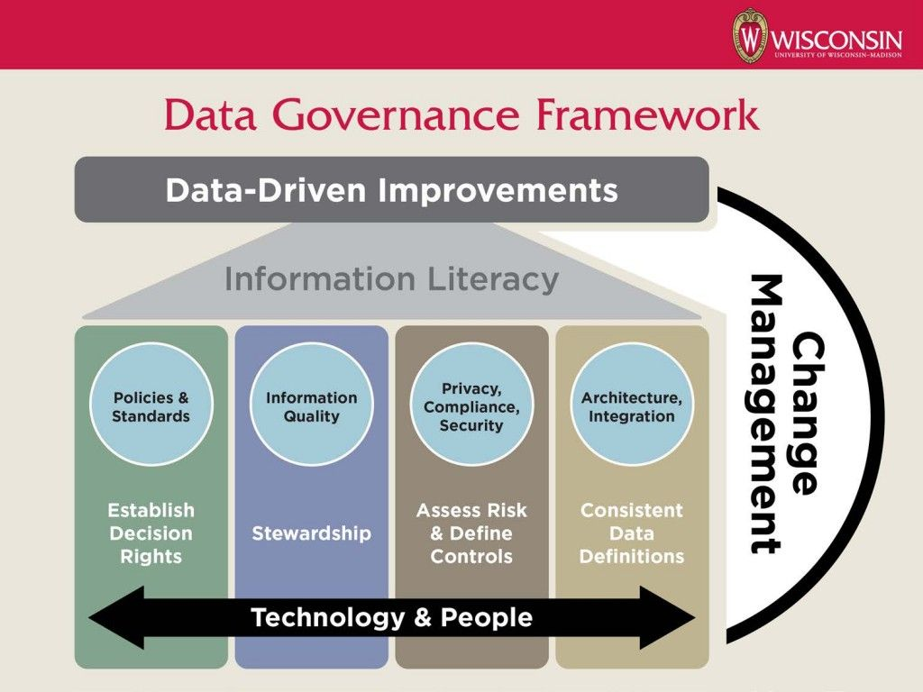 Data Governance Framework | Data Governance | Information