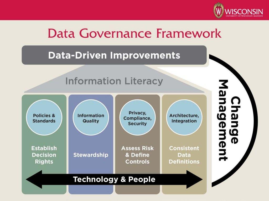 Data Governance Framework Data At Uw Madison Information Literacy Data Data Science