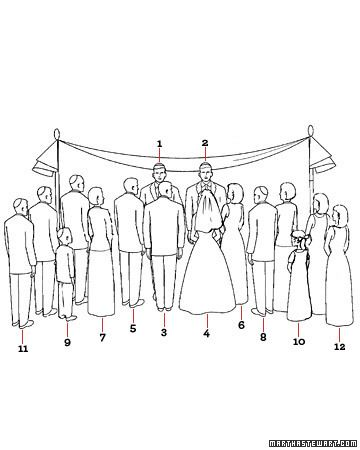 Formation At A Jewish Ceremony As They Reach The Huppa Ushers And Bridesmaids Form Diagonal Wedding ProcessionalWedding