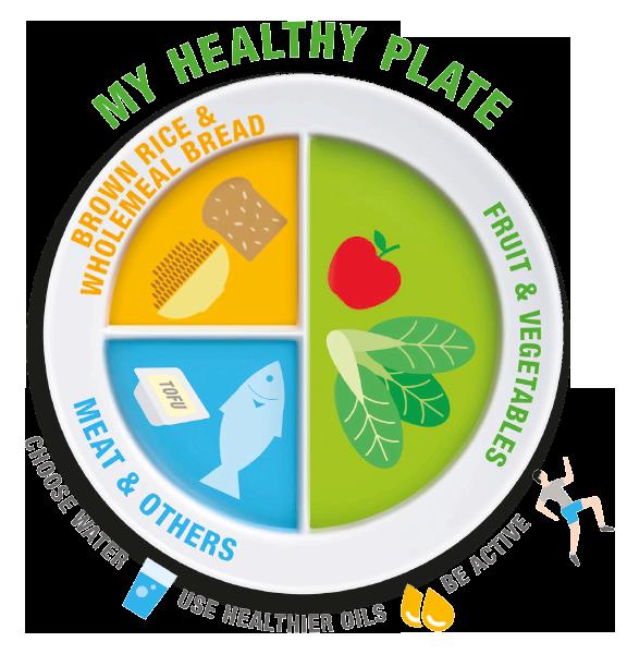 My Healthy Plate Prediabetic diet, Prediabetes, Pre