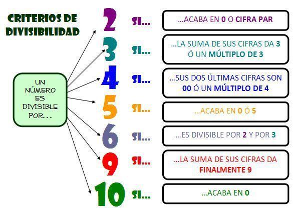 Los Criterios De Divisibilidad Nos Sirven Para Saber Si Un Número Es O No Divisible Por Otro Reglas De Divisibilidad Divisibilidad Educacion Matematicas