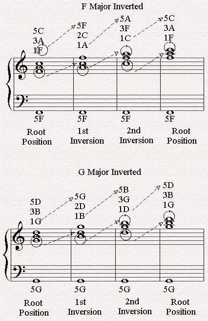 All Inversions Of F Major And G Major Piano Chords Pinterest