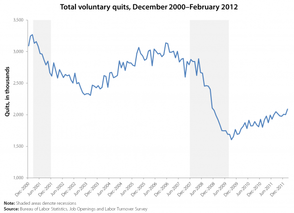 low number of voluntary quits underscores that young