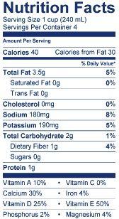 vanilla unsweetened almond milk Cows Milk vs Almond Milk: Which is Healthier?