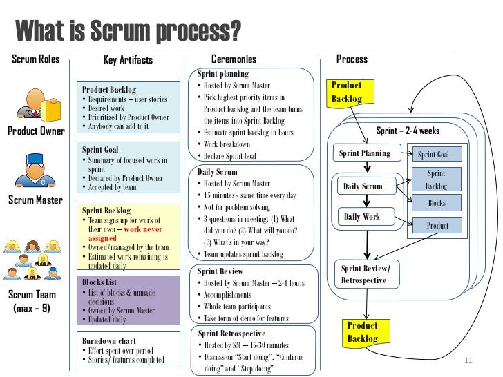 What is Scrum process?Scrum Roles Key Artifacts Ceremonies Process - process manual template