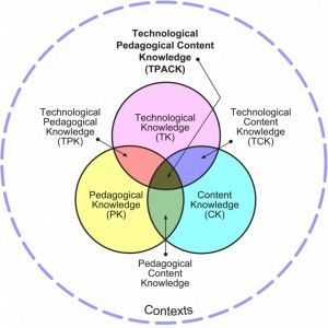 Webinar Spotlights Teacher Preparation For Online Instruction Instructional Technology Technology Integration Learning Theory
