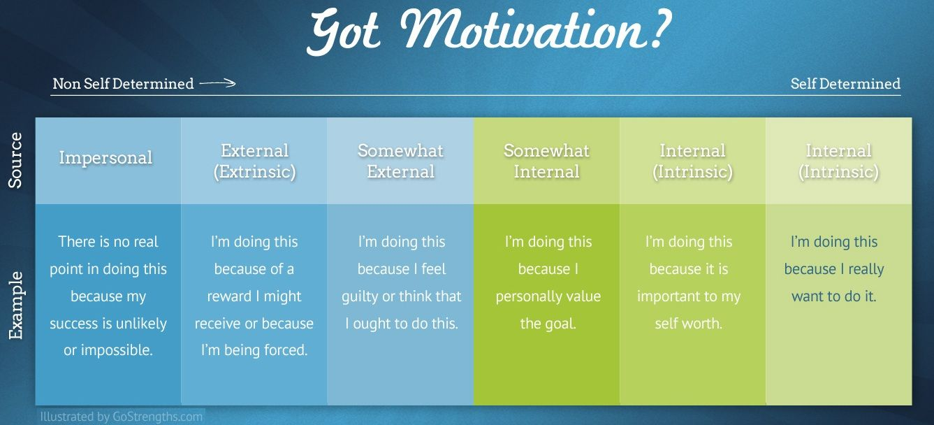 What Gets You Motivated Self Determination Positive Psychology