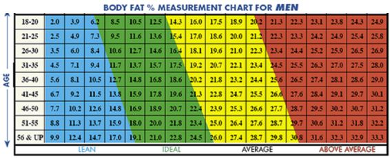 Ideal body fat percentage chart 2 personal fitness pins