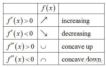 First Derivative And Second Derivative Application Increment And Concavity Ap Calculus Calculus Notes College Math