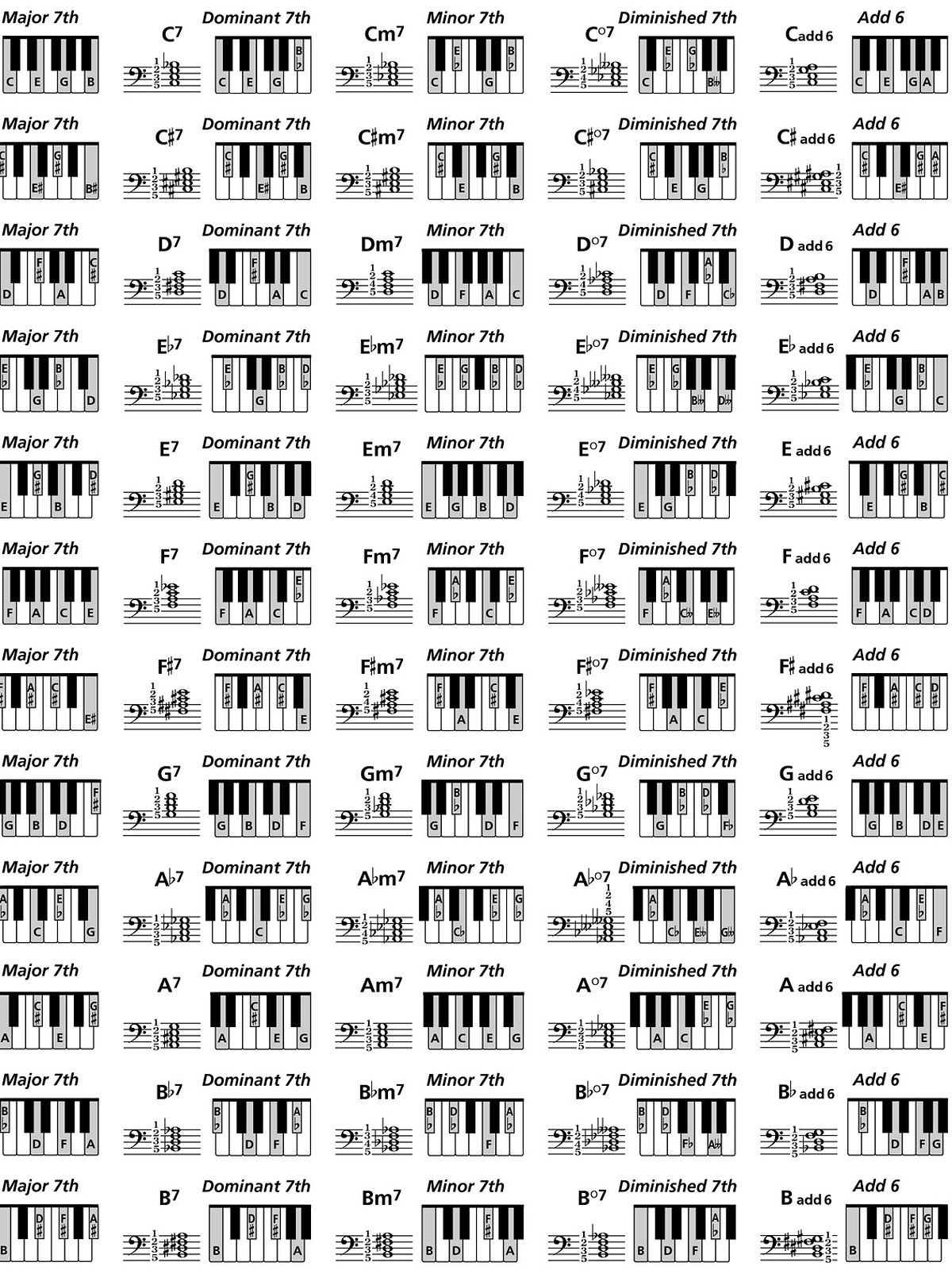 Note Finder And Video Tutorials Piano Chords Chart Piano Chords Learn Guitar
