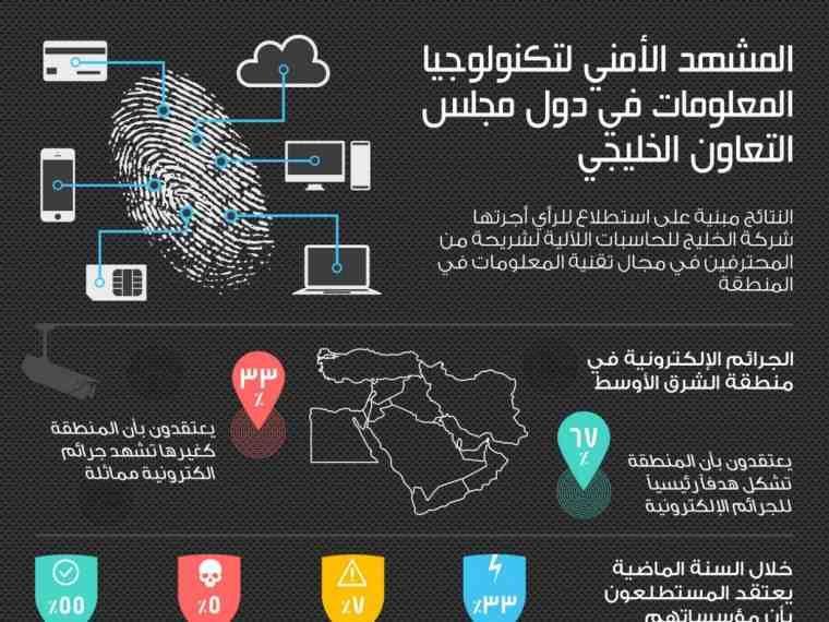 امن المعلومات في دول الخليج العربي انفوجرافيك Web Design Infographic Ullo