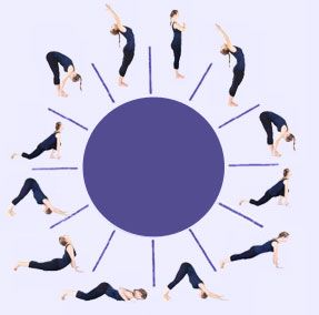 Surya Namaskar Sun Salutation Step By Step Surya Namaskar Yoga Moon Salutation Moon Salutation Sequence
