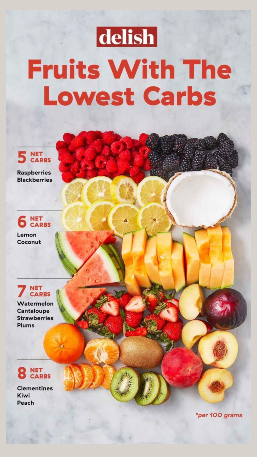 These Are The Best Low-Carb Fruits.!