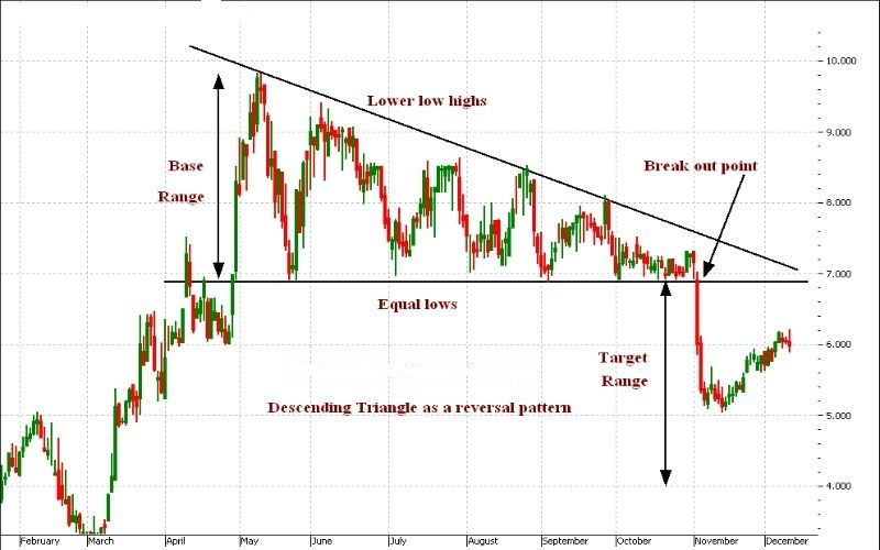 There Are Several Chart Patterns Involve In The Technical Analysis