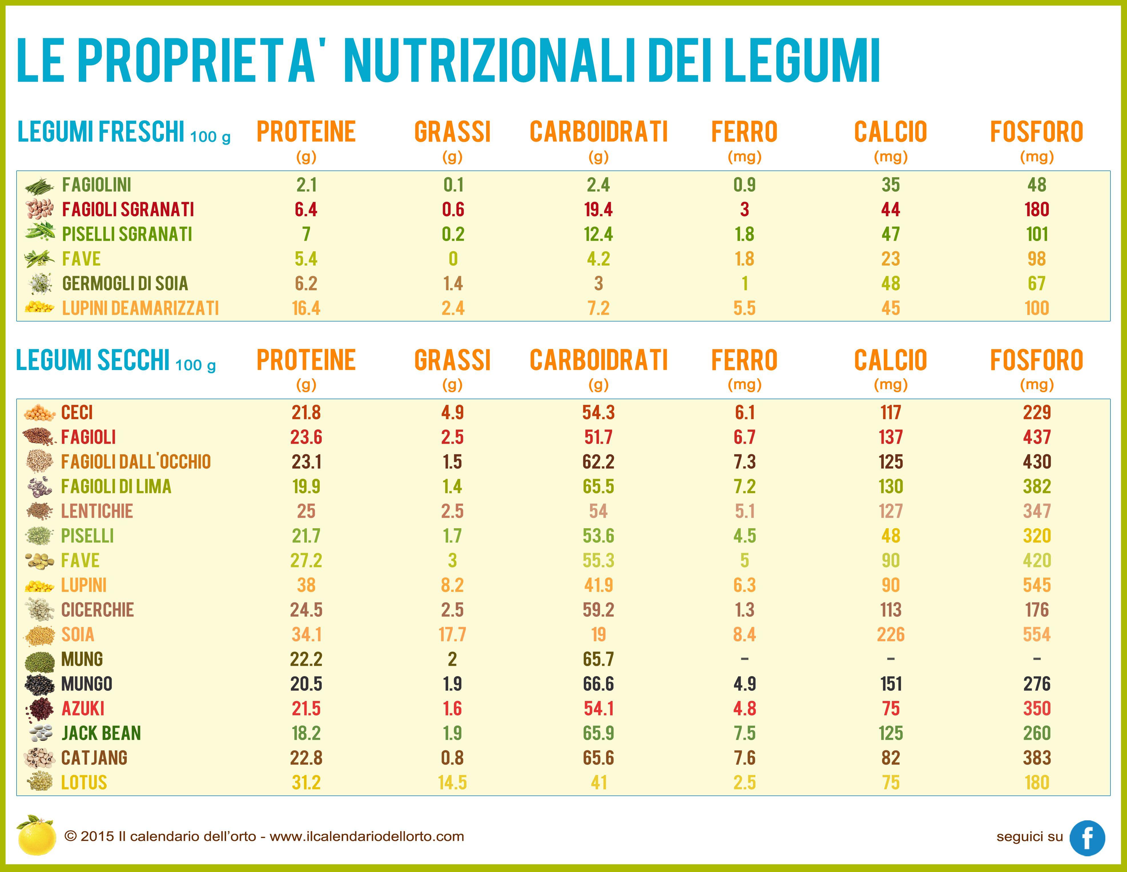 programma di dieta in periodica