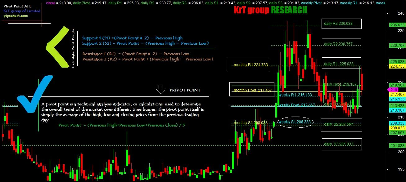 What Are The Top Best Technical Indicators For Stock Trading