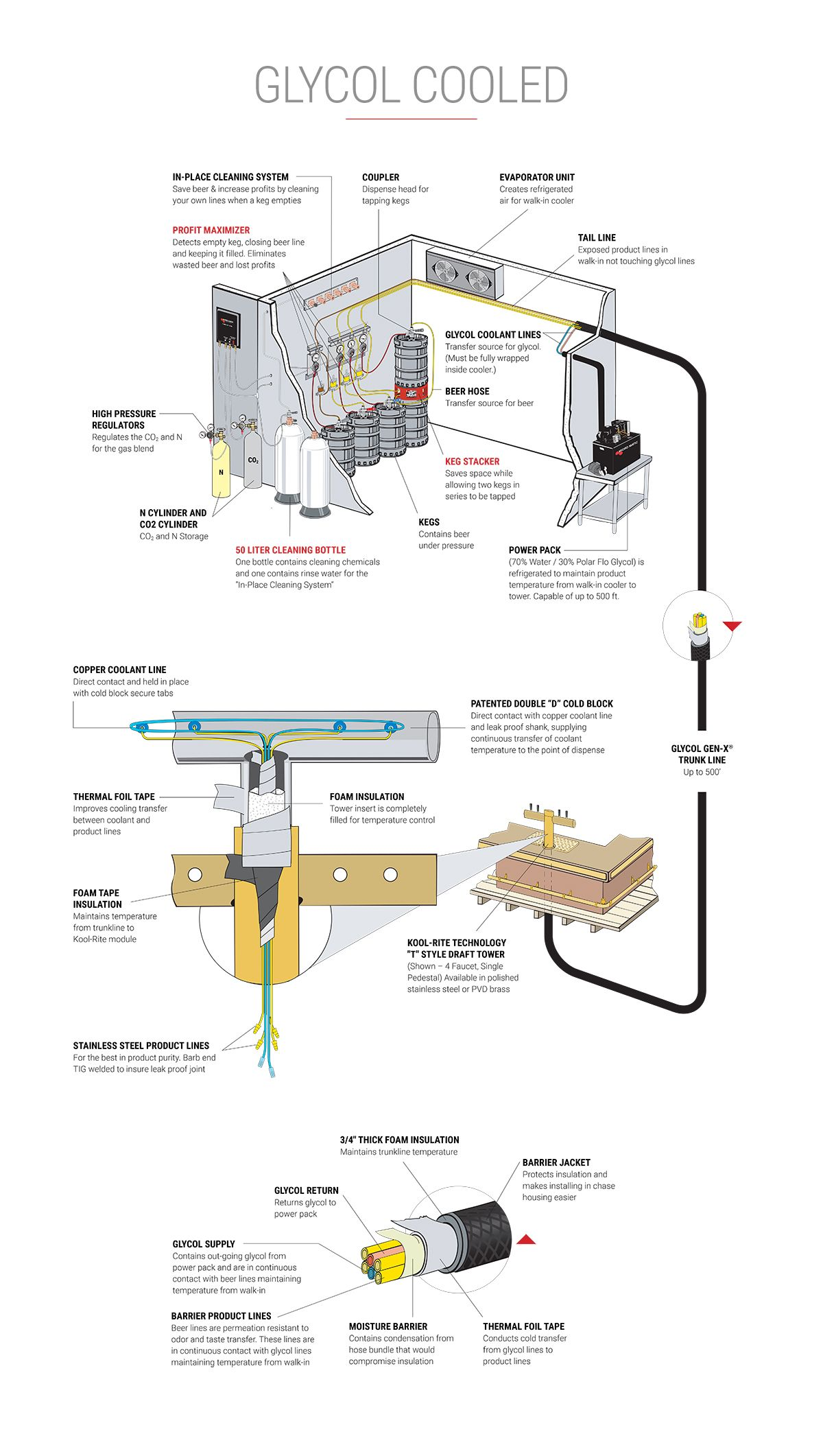 Draft Beer Systems Home Brewing Pinterest Beer