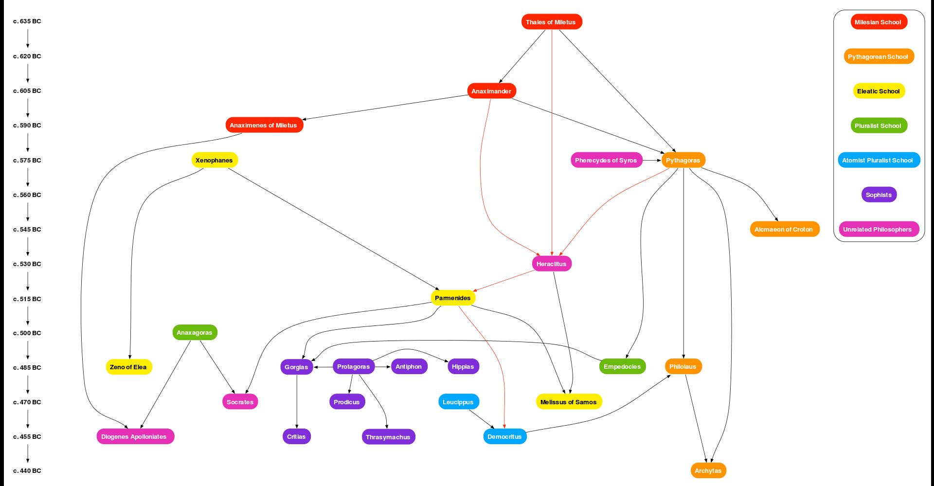 medium resolution of presocratic graph pre socratic philosophy wikipedia