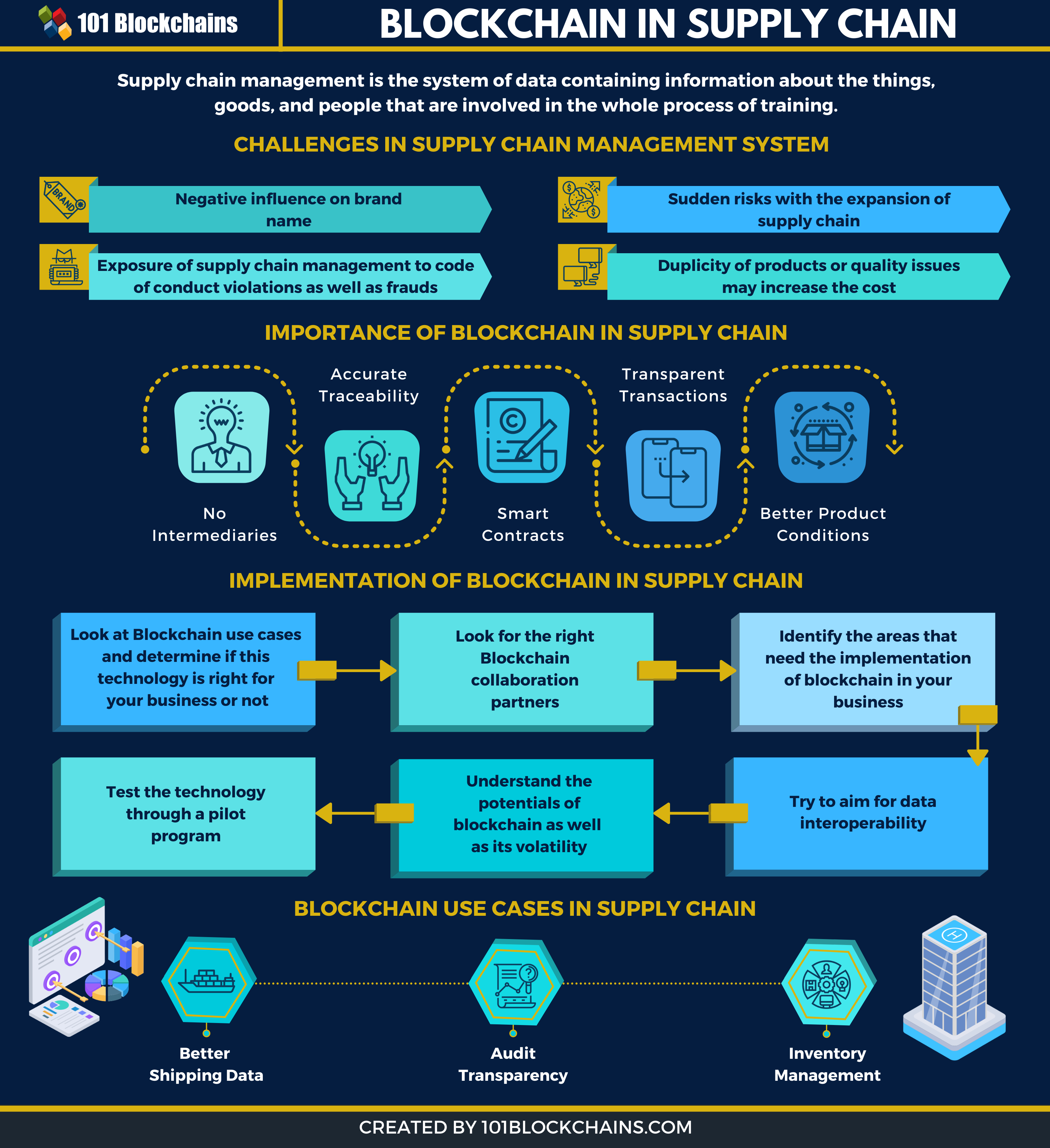 Pin By Charles Mcmanus On Blockchain In 2021 Blockchain Blockchain Technology Supply Chain