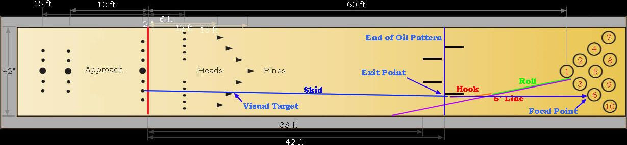 pin and bowling lane diagram bathroom fan and light and gfi wiring diagram