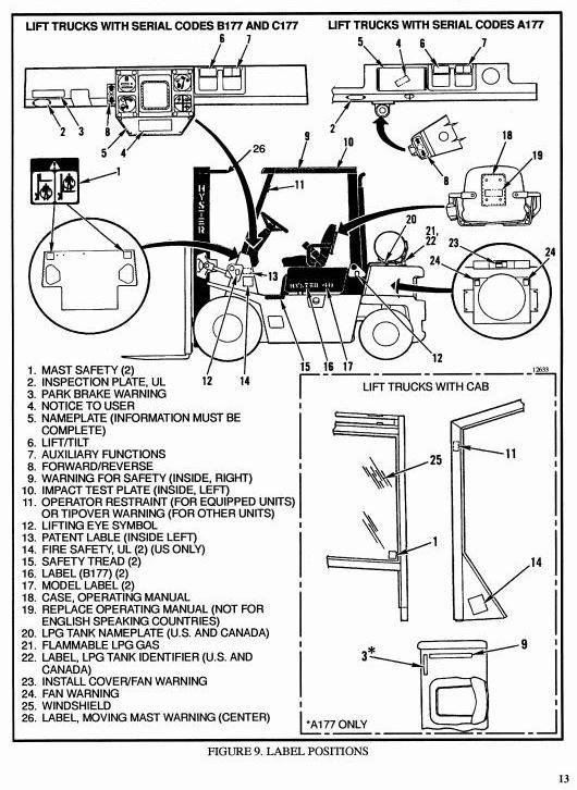 Hyster Forklift Truck Type A177 H2.00XL (H40XL), H2.50XL