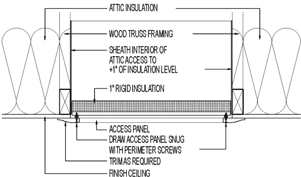 Insulating The Attic Hatch