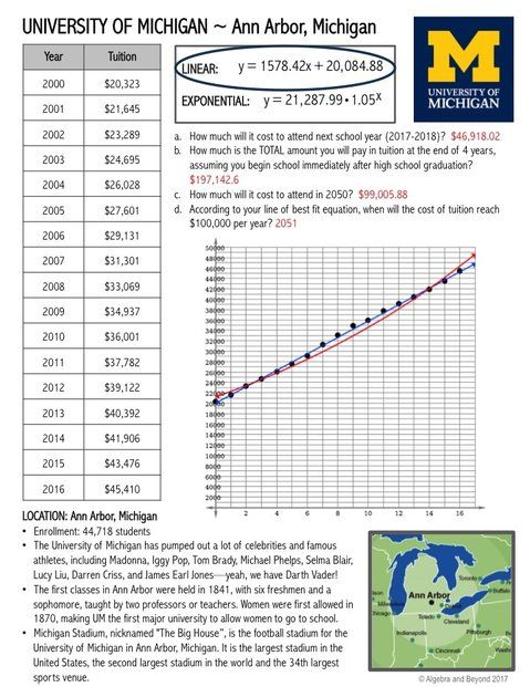 Example Of College Tuition Trend Project Students Analyze And