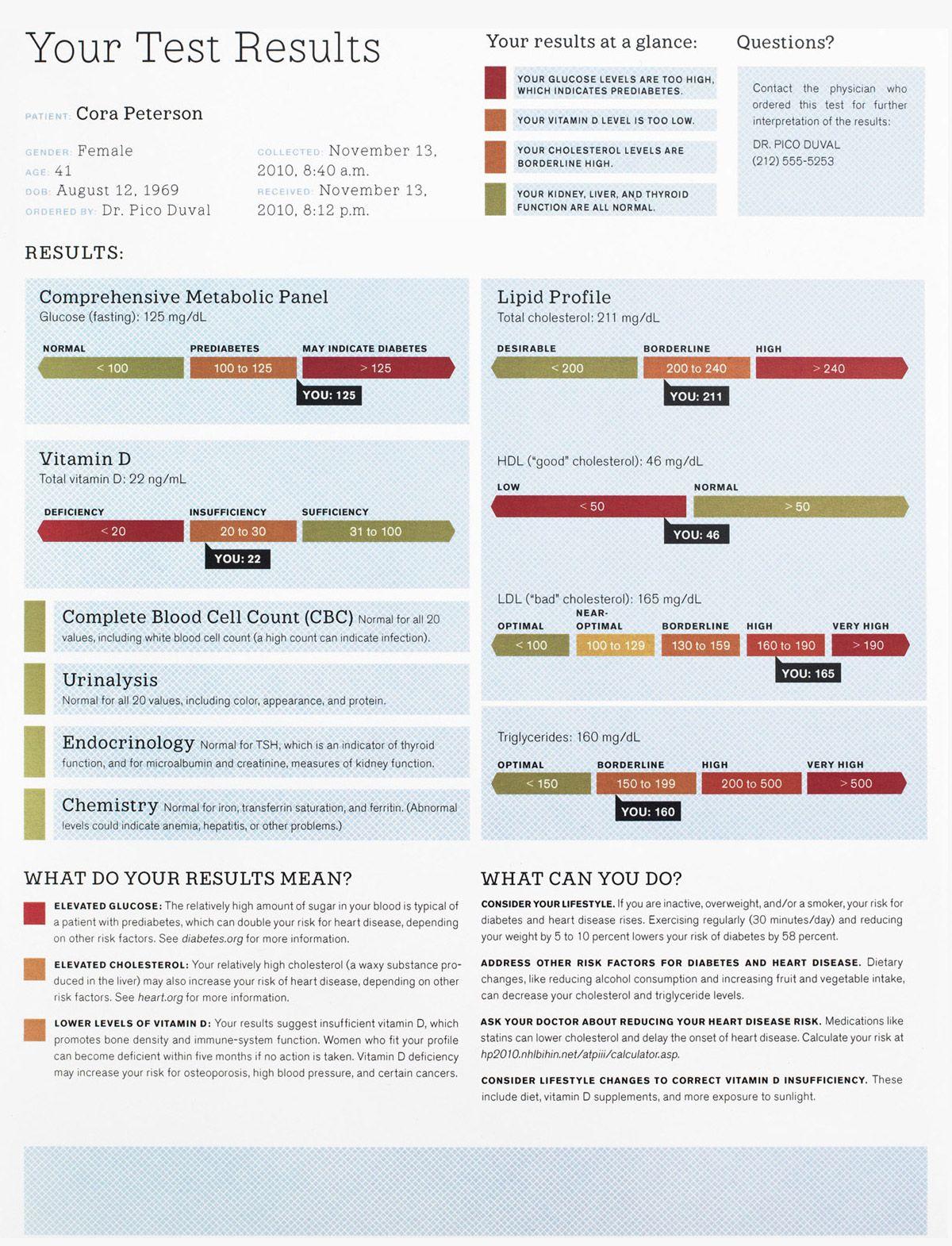 The Blood Test Gets a Makeover | Pinterest | Blood test and Medical