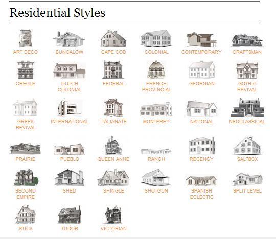 Residential home styles from realtor magazine my books for Different types of houses