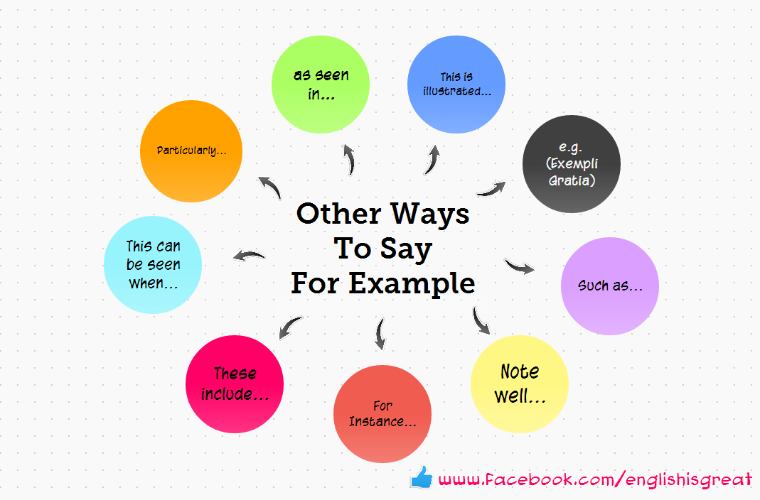 Other ways to say 'For example'. | Vocabulary | Pinterest | English ...