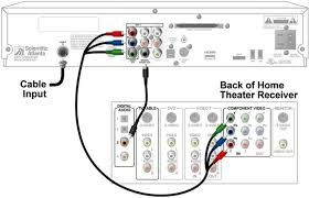 Image result for home theater setup diagram | Home Theatre ...