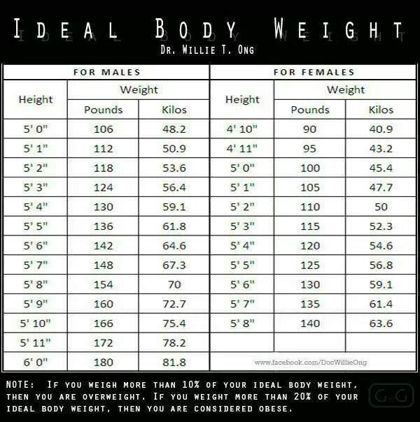Ideal Body Weight Ideal Body Weight Ideal Body Measurements Ideal Body