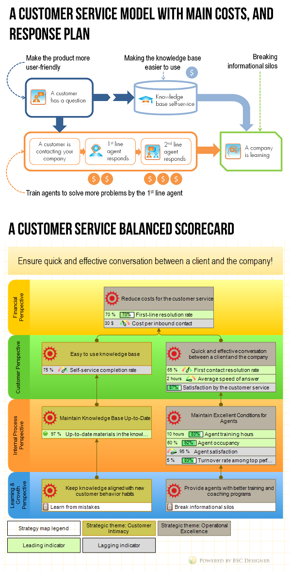Example Of Customer Service Balanced Scorecard With KPIs