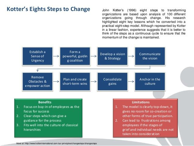 compare and contrast lewin and kotter change model Both lewin and kotter view change management as a chronological process  which,  difference for a person is that even things that seem minor to others can .