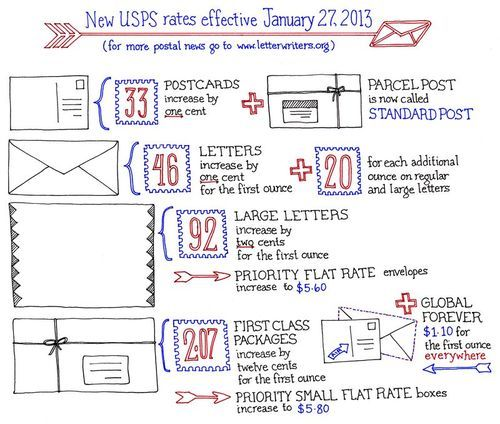 What Is The Postage Rate For A Letter.Usps Rate Increase Chart Interesting Stuff Postage