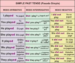 Resultado De Imagen De Ejemplos Faciles Past Simple