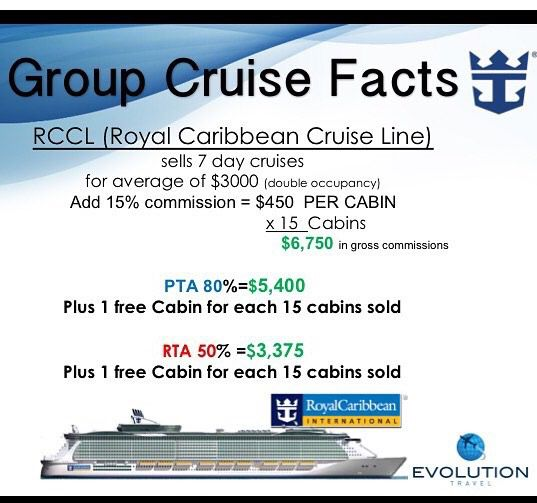Evolution Travel recruiting is OPTIONAL You can make money with the