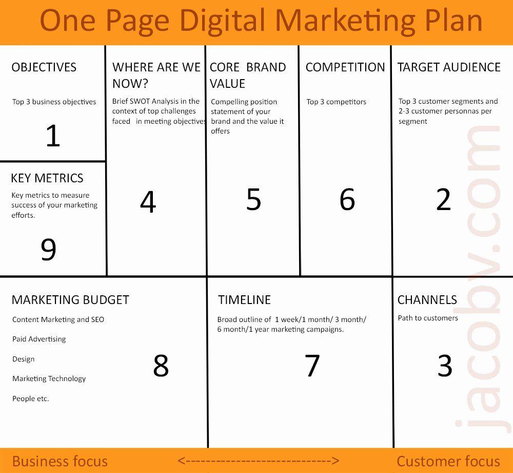 Social Media Marketing Proposal Template In 2020 Marketing Plan