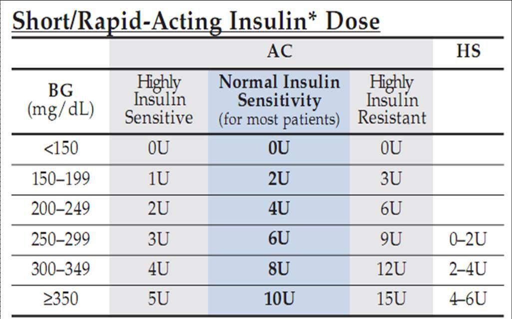 Moderate Humalog Sliding Scale Insulin