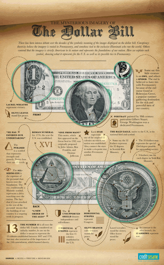 What's in a Buck: Dollar Bill Imagery