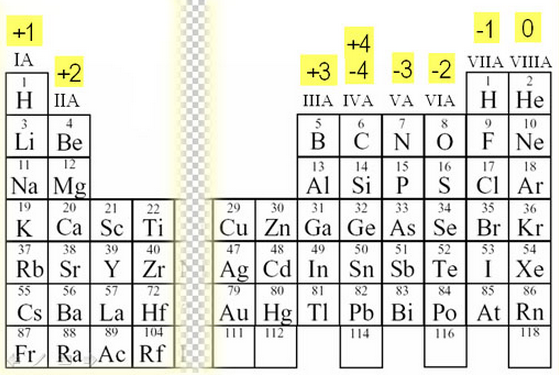 In Between 2 And 3 We Do Not Ign Any Numbers Because There Tends To Be More Than One Oxidation Number Igned Those Elements