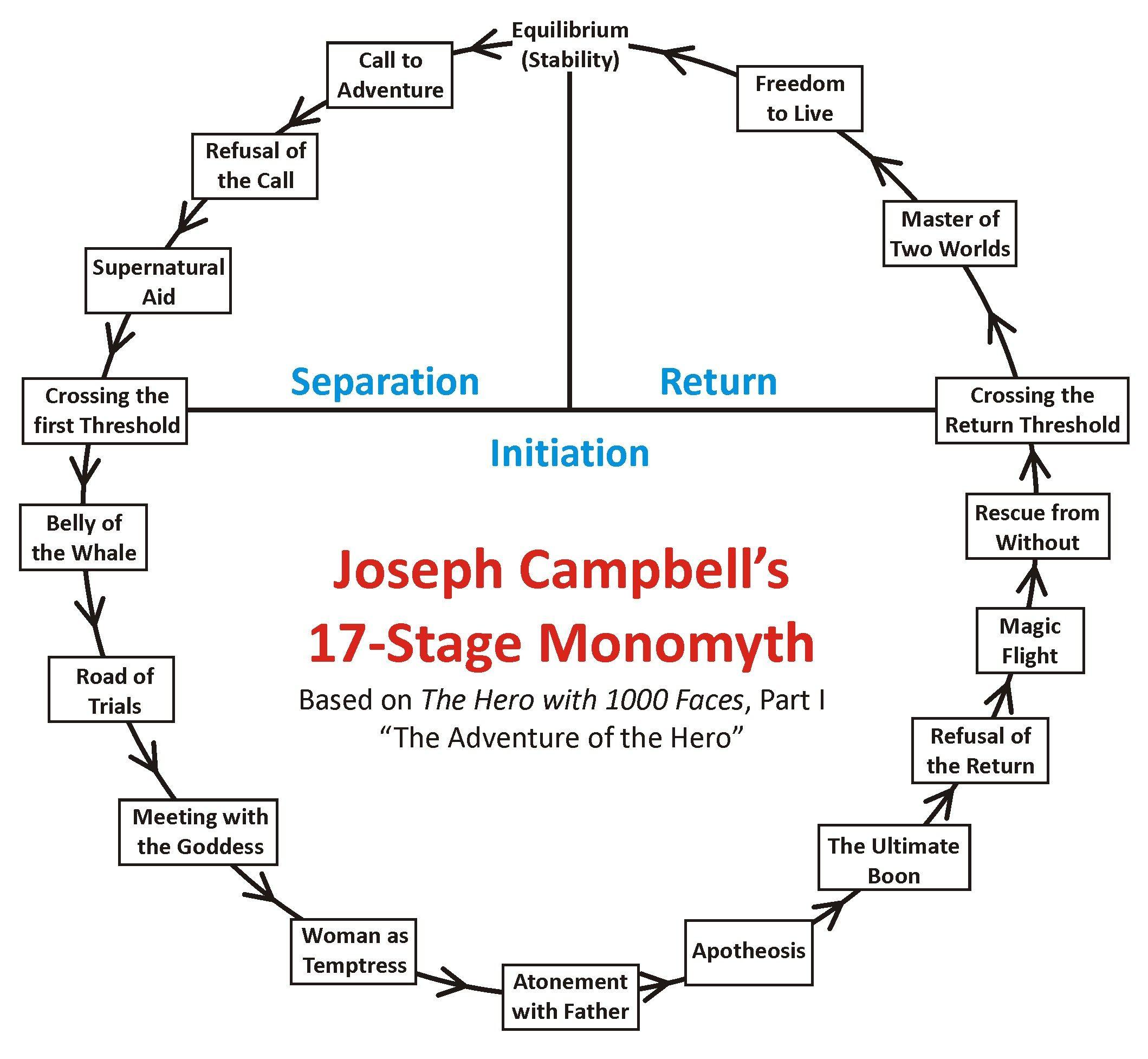 Joseph Campbell S 17 Stage Monomyth