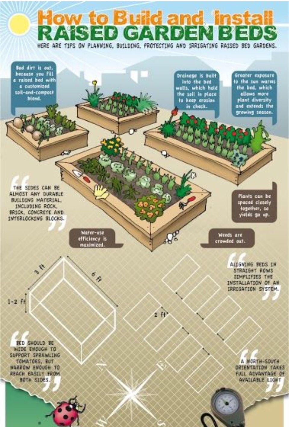 How To Build And Install Raised Garden Beds Tipit Garden Beds Raised Garden Diy Raised Garden