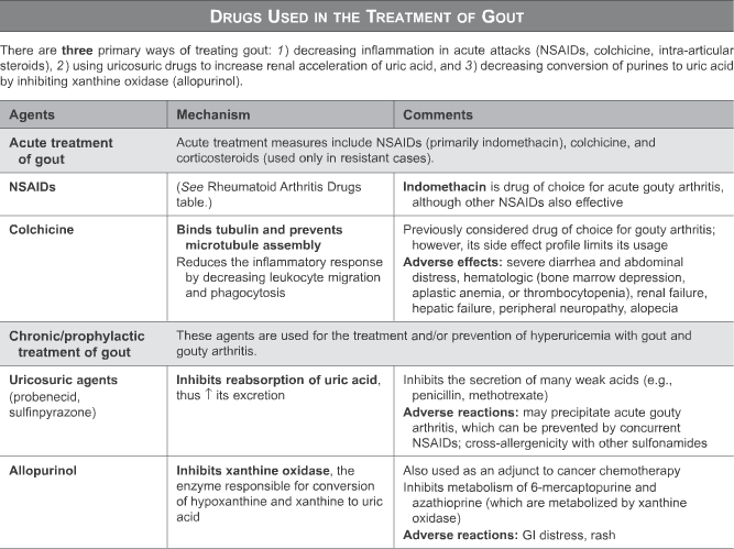 management of gout in the presence of chronic kidney disease gout like pain in toe homeopathic medicine gout treatment
