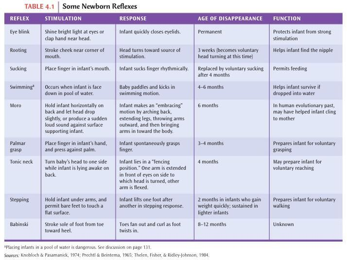 Infant Reflexes Timeline