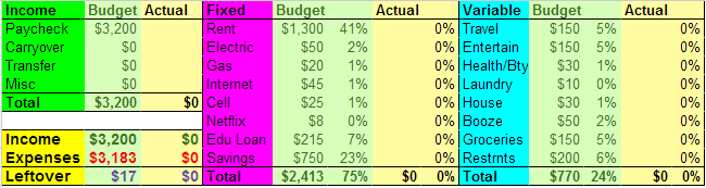 apartment budget template